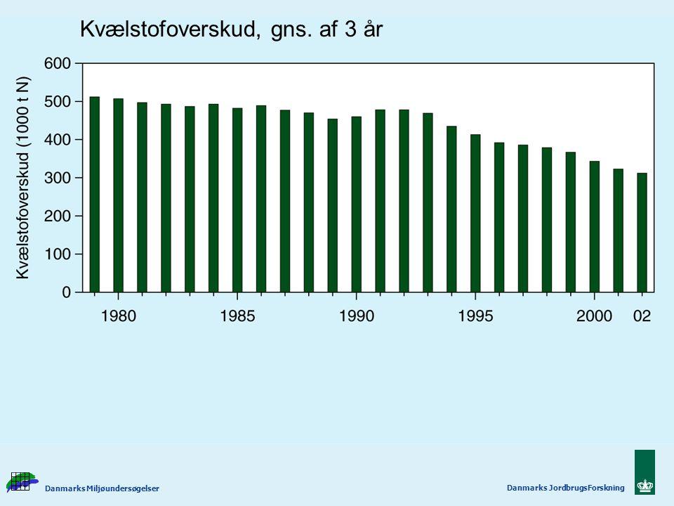 Kvælstofoverskud, gns. af 3 år