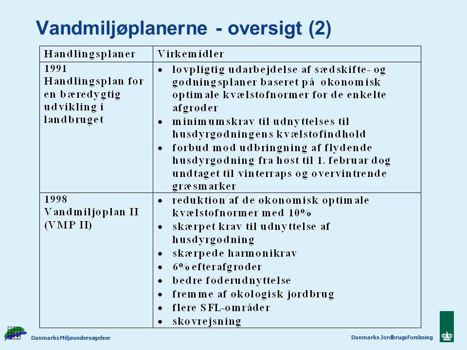 Vandmiljøplanerne - oversigt (2)
