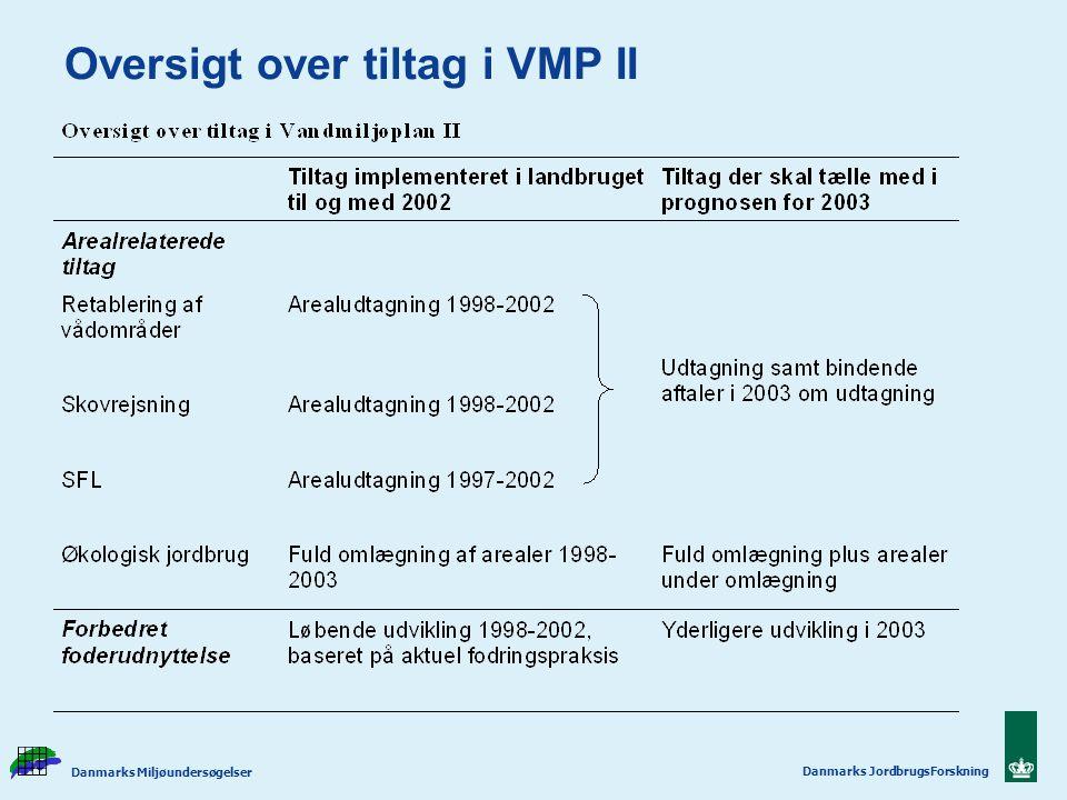 Oversigt over tiltag i VMP II