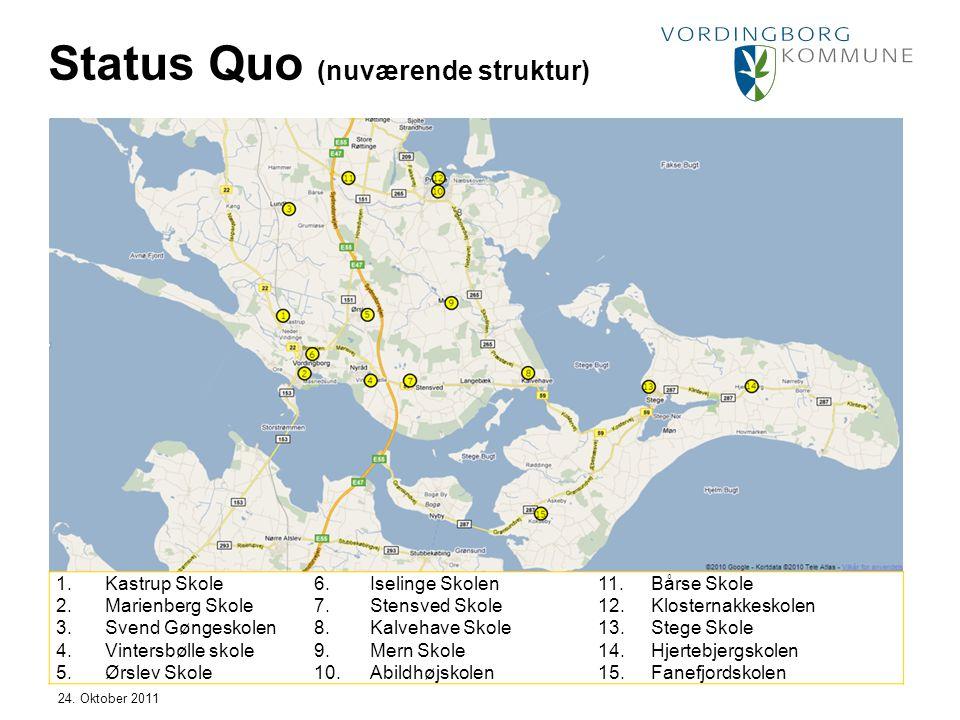 Status Quo (nuværende struktur)