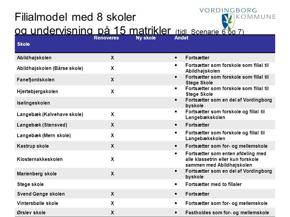 Filialmodel med 8 skoler og undervisning på 15 matrikler (tidl