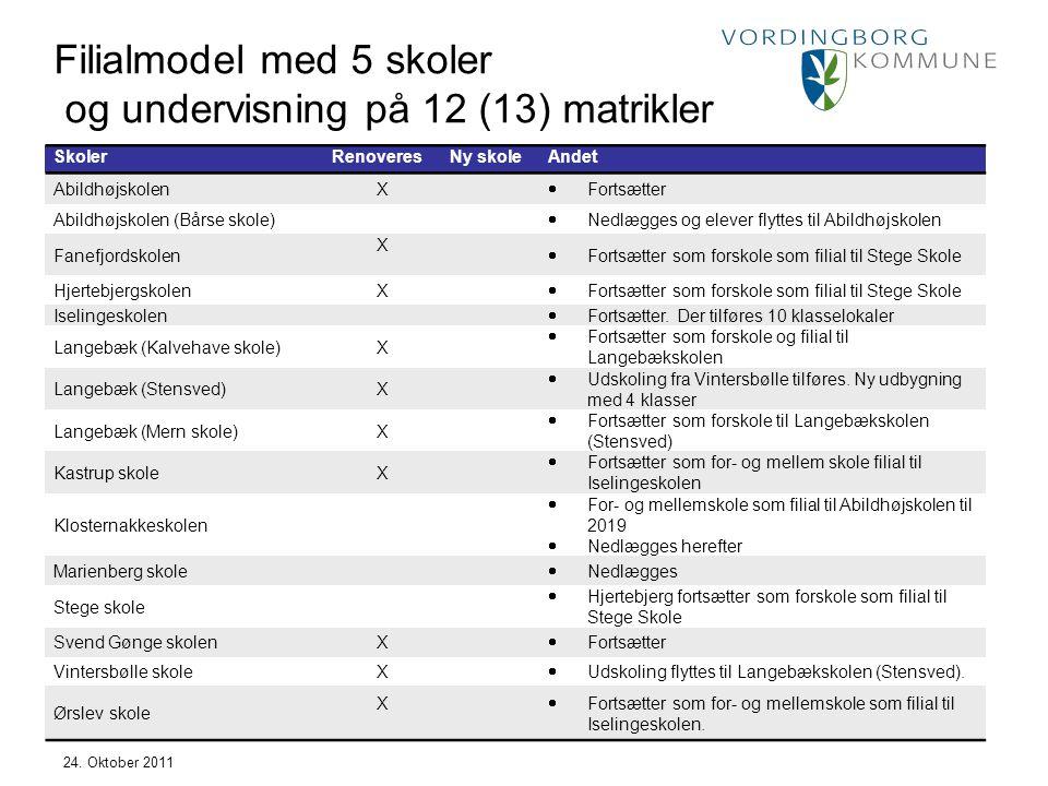 Filialmodel med 5 skoler og undervisning på 12 (13) matrikler