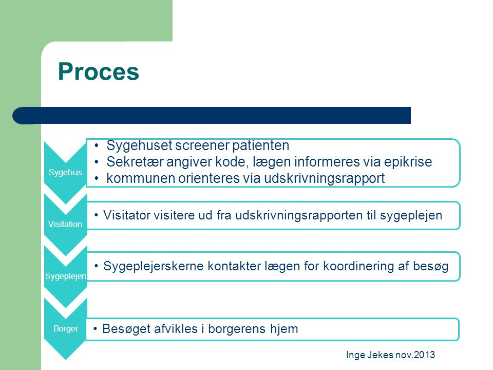 Proces Sygehuset screener patienten