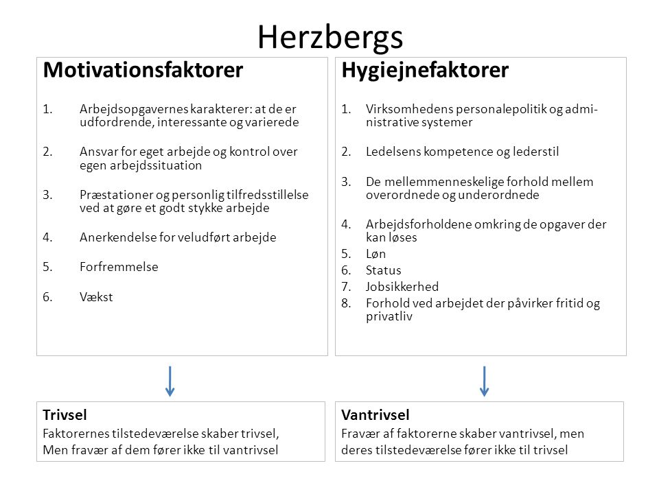 Herzbergs Motivationsfaktorer Hygiejnefaktorer Trivsel Vantrivsel