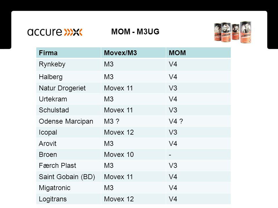 MOM - M3UG Firma Movex/M3 MOM Rynkeby M3 V4 Halberg Natur Drogeriet