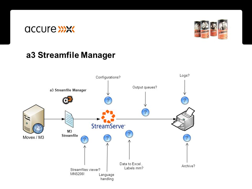 a3 Streamfile Manager Logs Configurations Amend Streamfile
