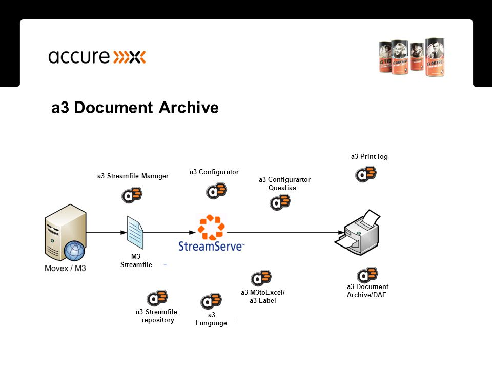 a3 Document Archive Logs Configurations Amend Streamfile