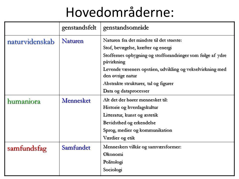 Hovedområderne: naturvidenskab humaniora samfundsfag genstandsfelt