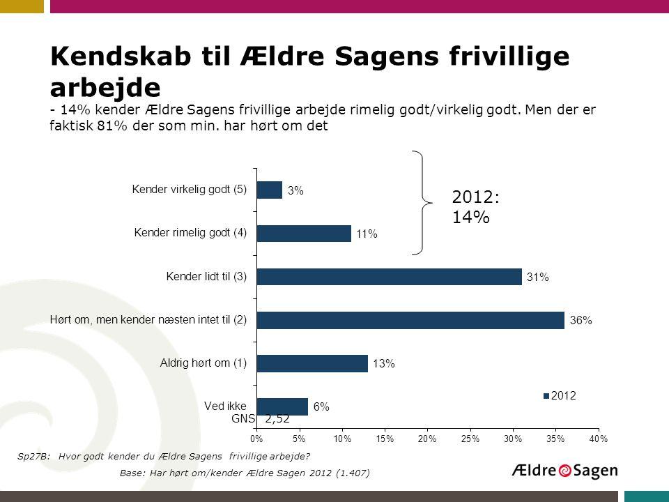 Kendskab til Ældre Sagens frivillige arbejde - 14% kender Ældre Sagens frivillige arbejde rimelig godt/virkelig godt. Men der er faktisk 81% der som min. har hørt om det