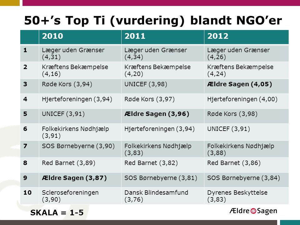 50+'s Top Ti (vurdering) blandt NGO'er