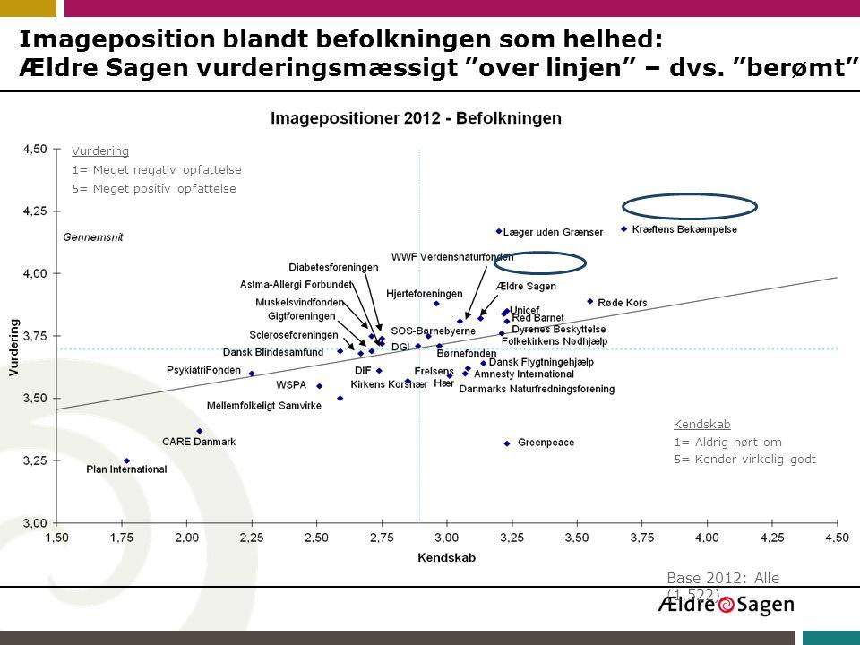 Imageposition blandt befolkningen som helhed: Ældre Sagen vurderingsmæssigt over linjen – dvs. berømt