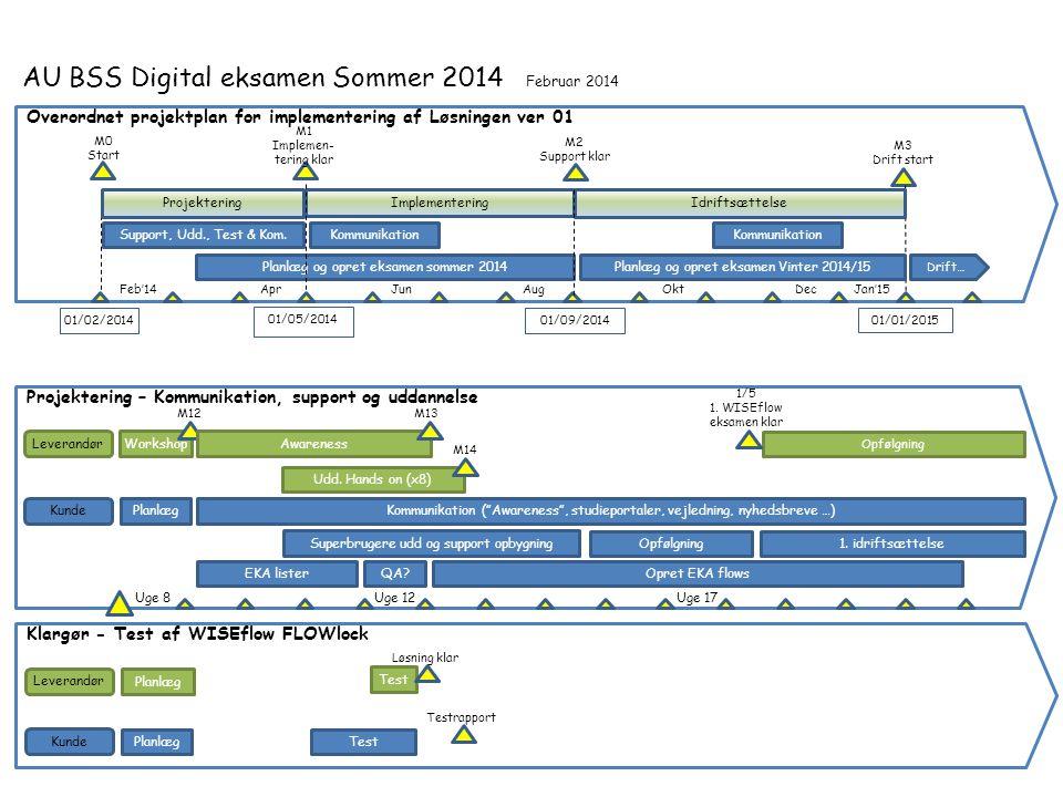 AU BSS Digital eksamen Sommer 2014 Februar 2014