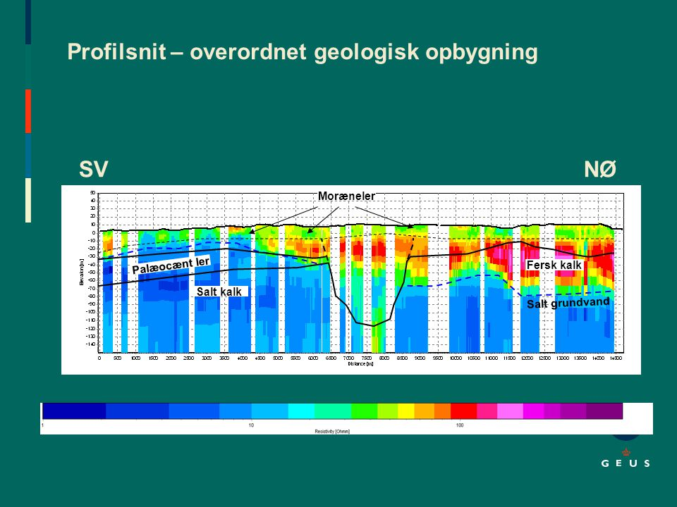 Profilsnit – overordnet geologisk opbygning