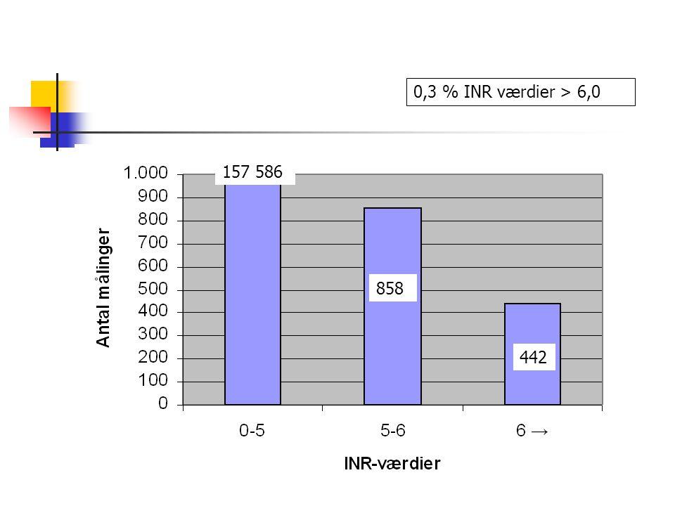 0,3 % INR værdier > 6,0 157 586 858 442