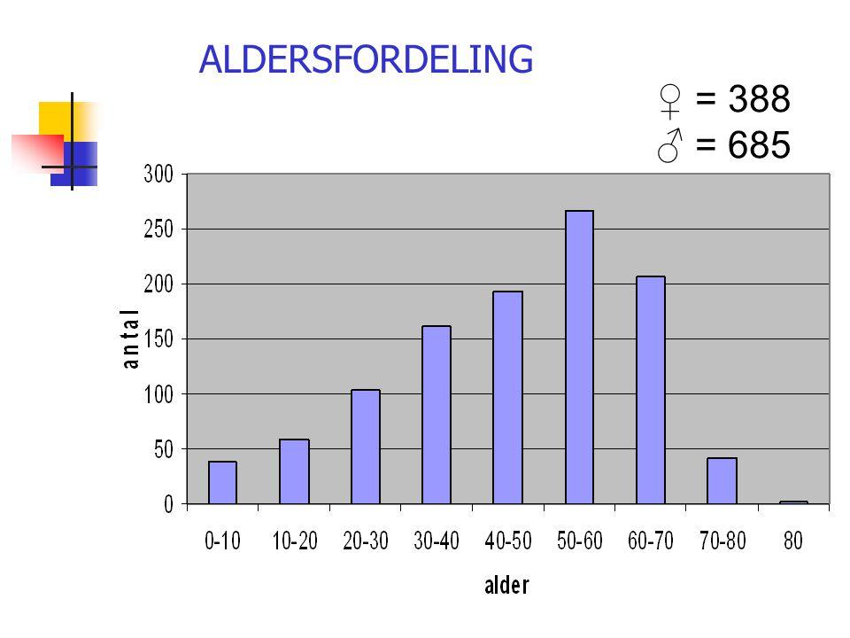 ALDERSFORDELING ♀ = 388 ♂ = 685