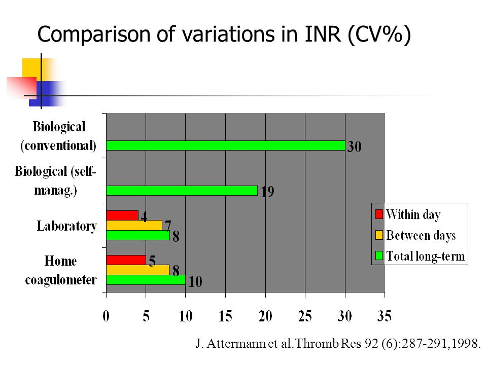 Comparison of variations in INR (CV%)