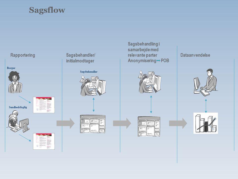 Sagsflow Sagsbehandling i samarbejde med relevante parter