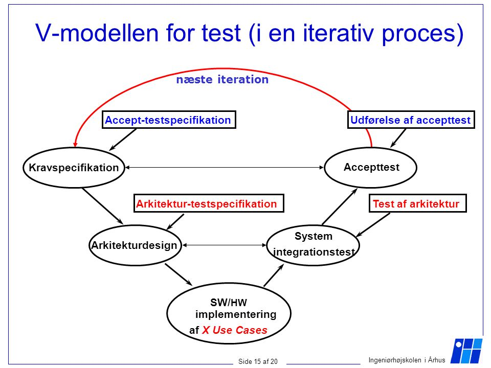 V-modellen for test (i en iterativ proces)