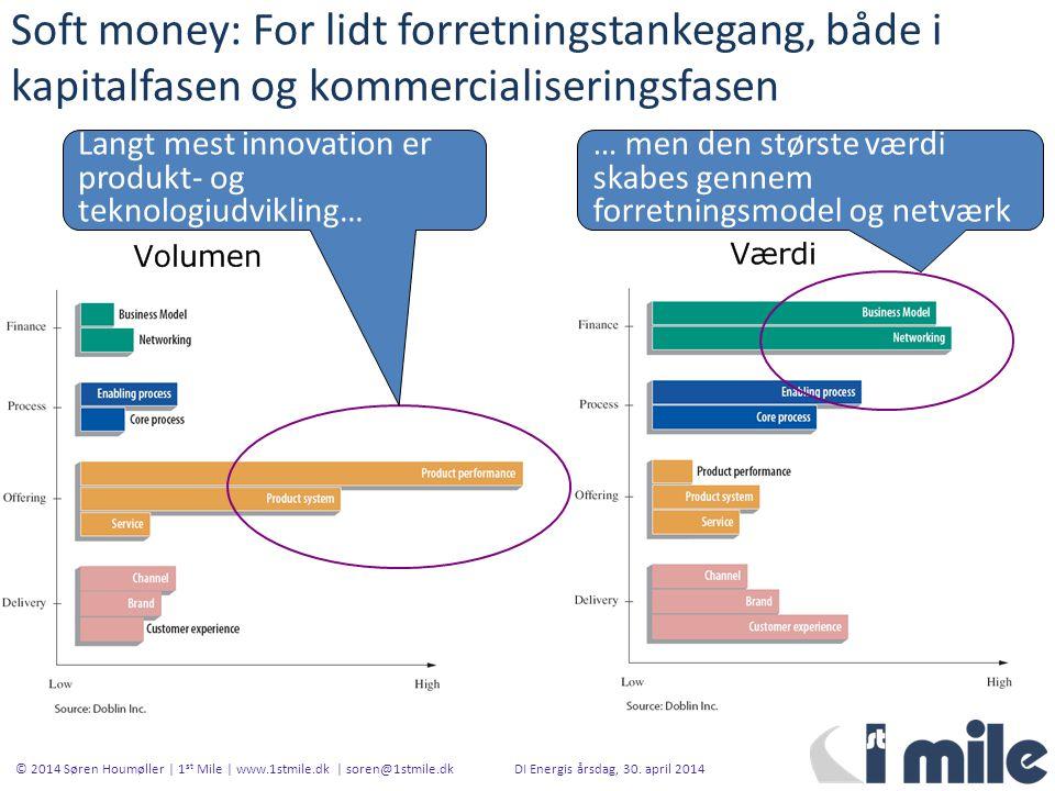 Soft money: For lidt forretningstankegang, både i kapitalfasen og kommercialiseringsfasen