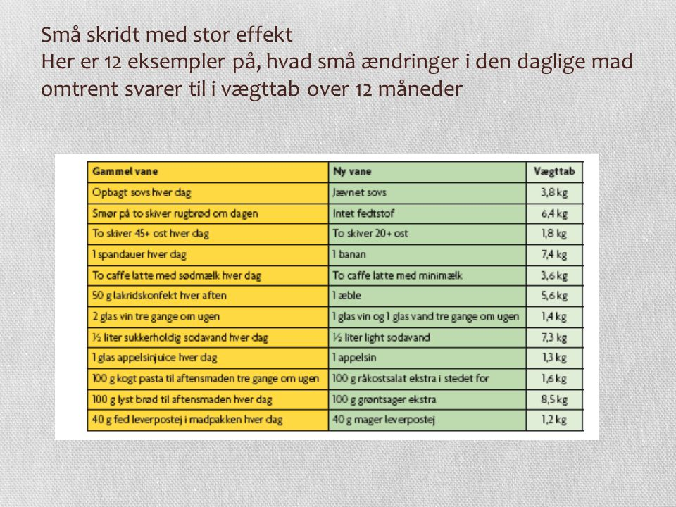 Små skridt med stor effekt Her er 12 eksempler på, hvad små ændringer i den daglige mad omtrent svarer til i vægttab over 12 måneder