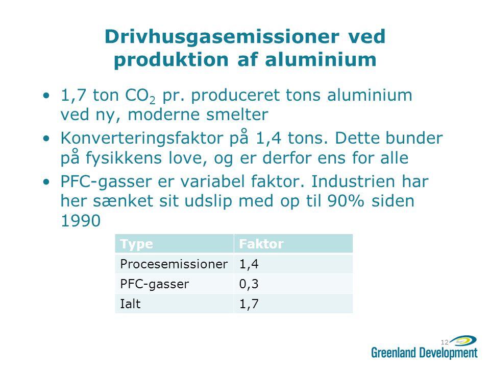 Drivhusgasemissioner ved produktion af aluminium