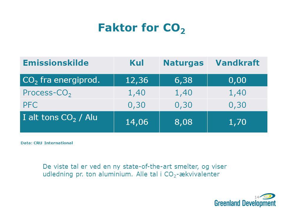 Faktor for CO2 Emissionskilde Kul Naturgas Vandkraft