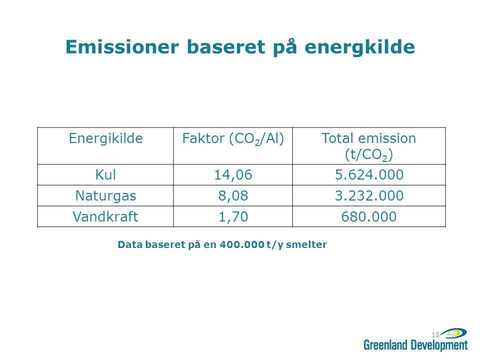 Emissioner baseret på energkilde