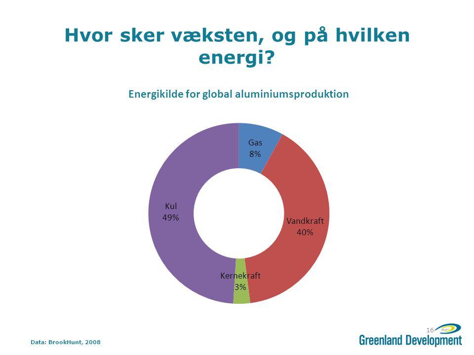 Hvor sker væksten, og på hvilken energi