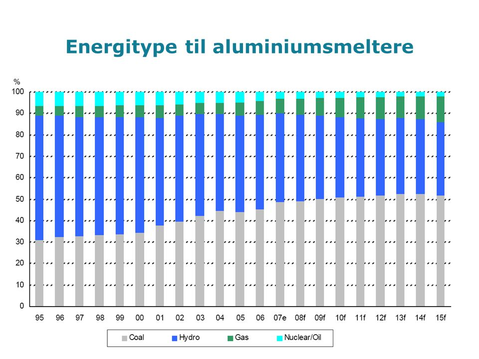 Energitype til aluminiumsmeltere