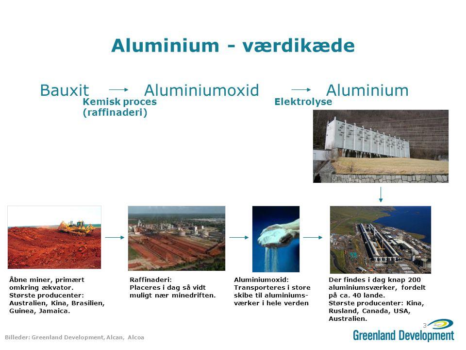 Aluminium - værdikæde Bauxit Aluminiumoxid Aluminium