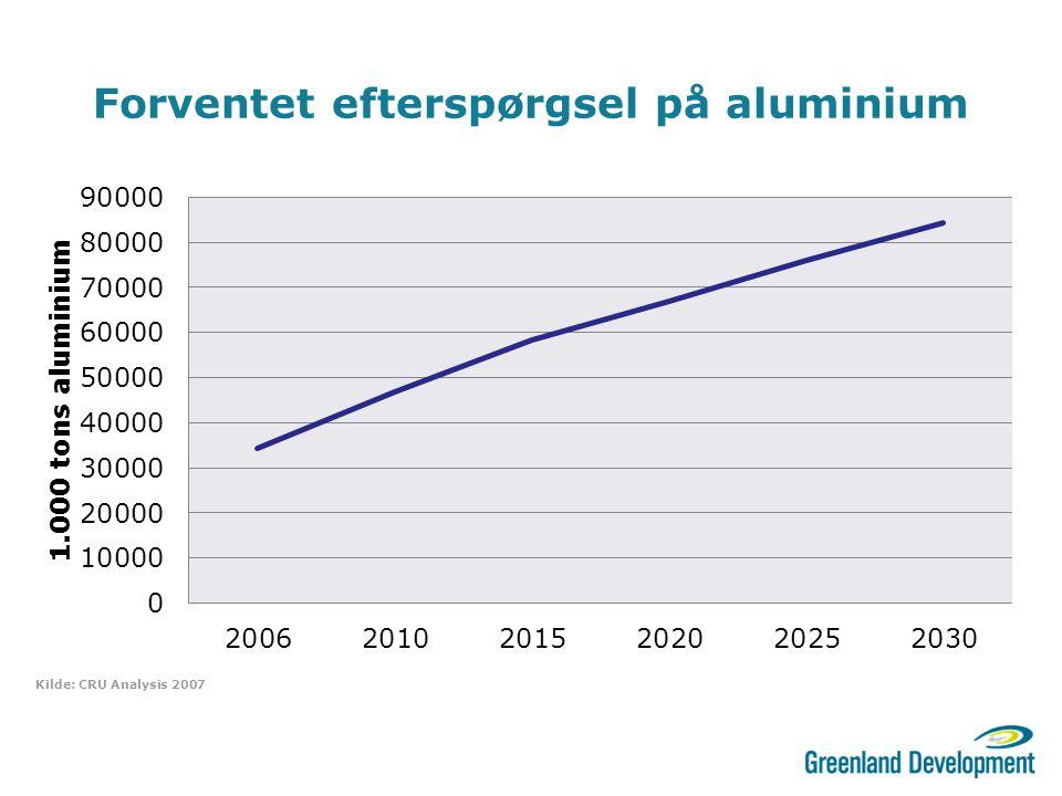Forventet efterspørgsel på aluminium