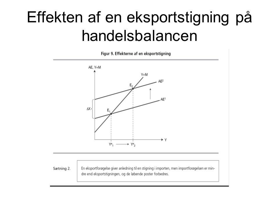 Effekten af en eksportstigning på handelsbalancen