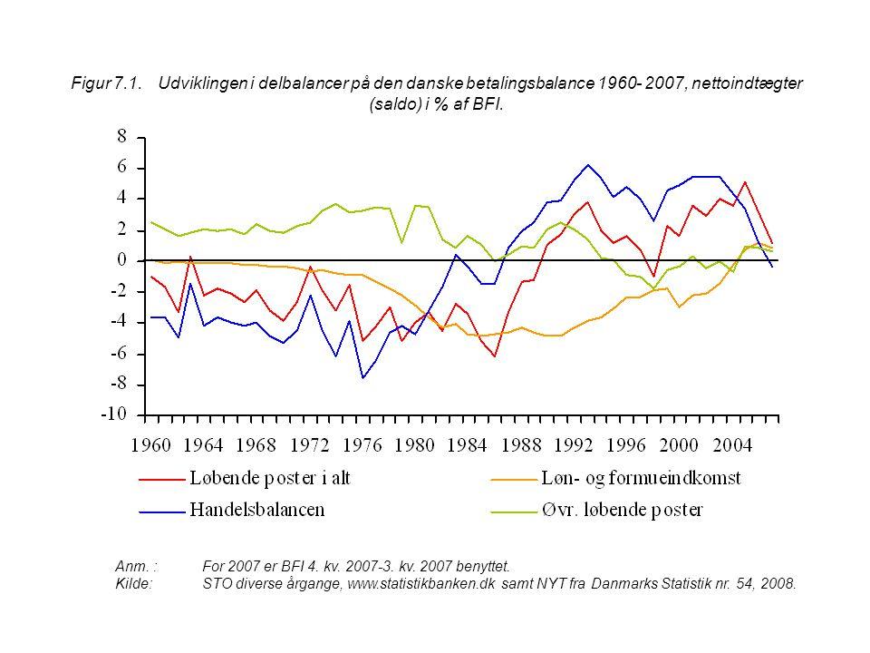 Figur 7.1. Udviklingen i delbalancer på den danske betalingsbalance 1960- 2007, nettoindtægter (saldo) i % af BFI.