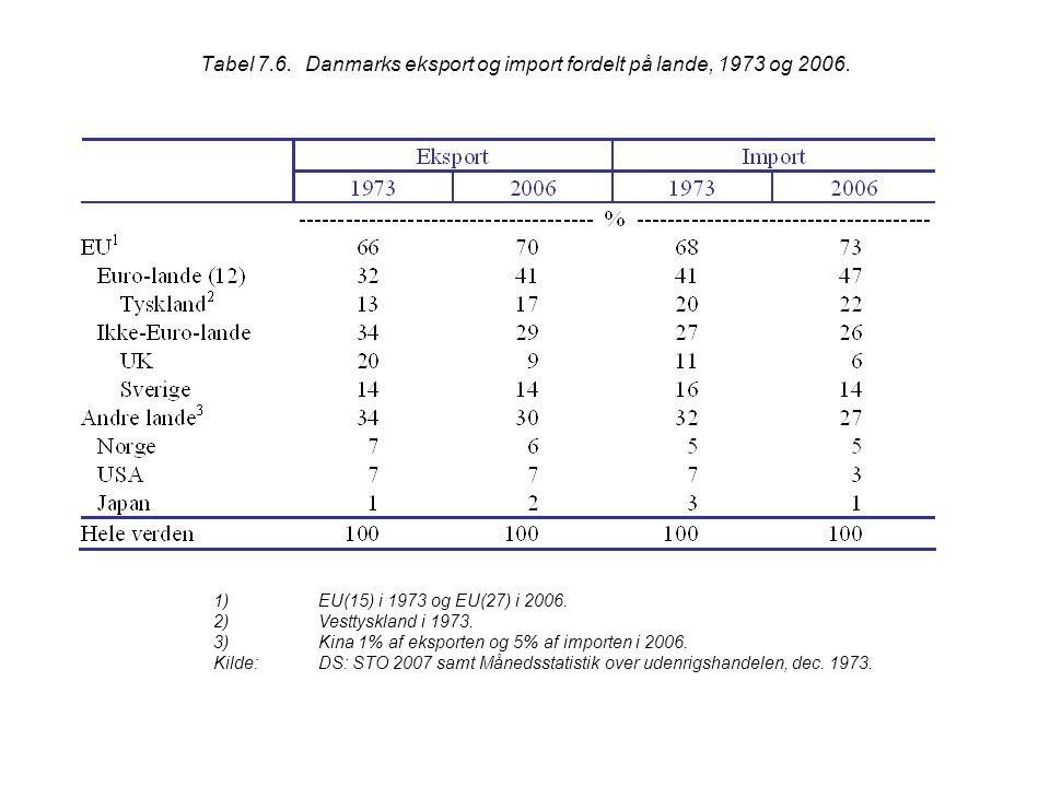 Tabel 7.6. Danmarks eksport og import fordelt på lande, 1973 og 2006.