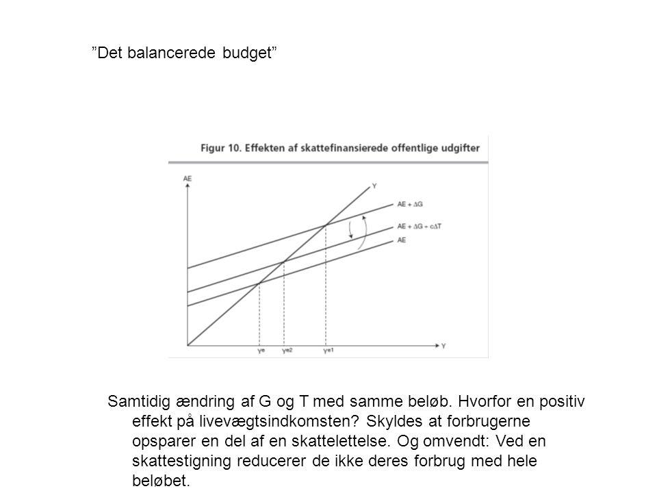 Det balancerede budget