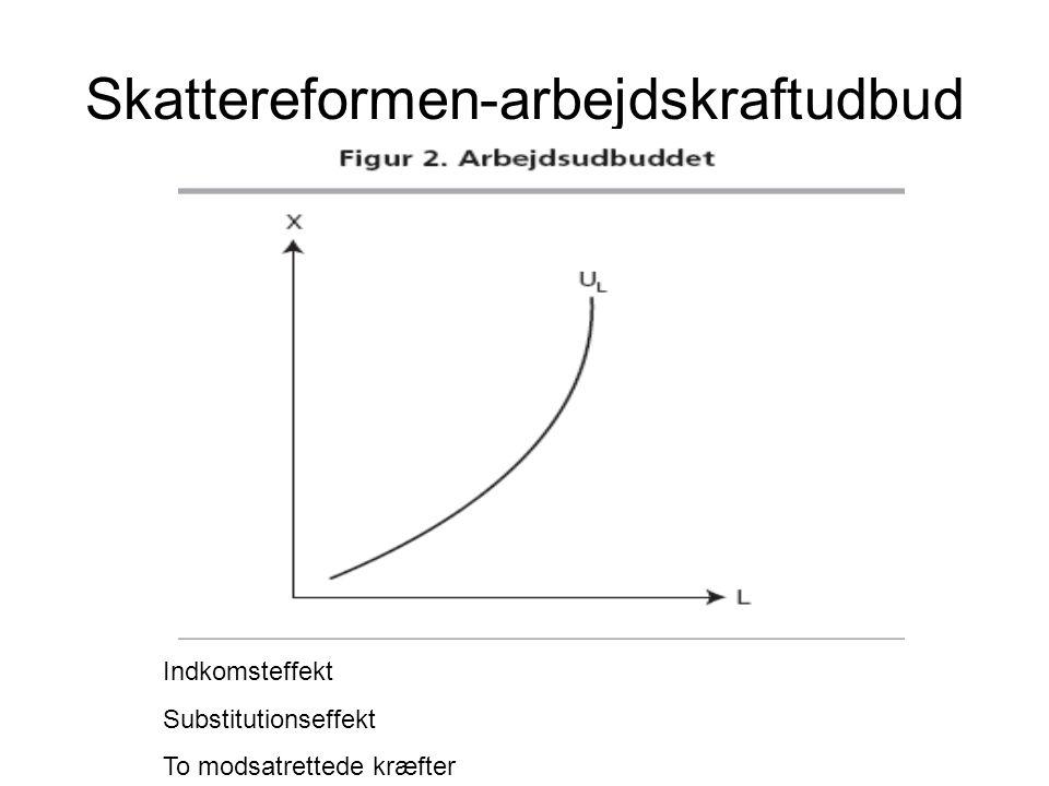 Skattereformen-arbejdskraftudbud