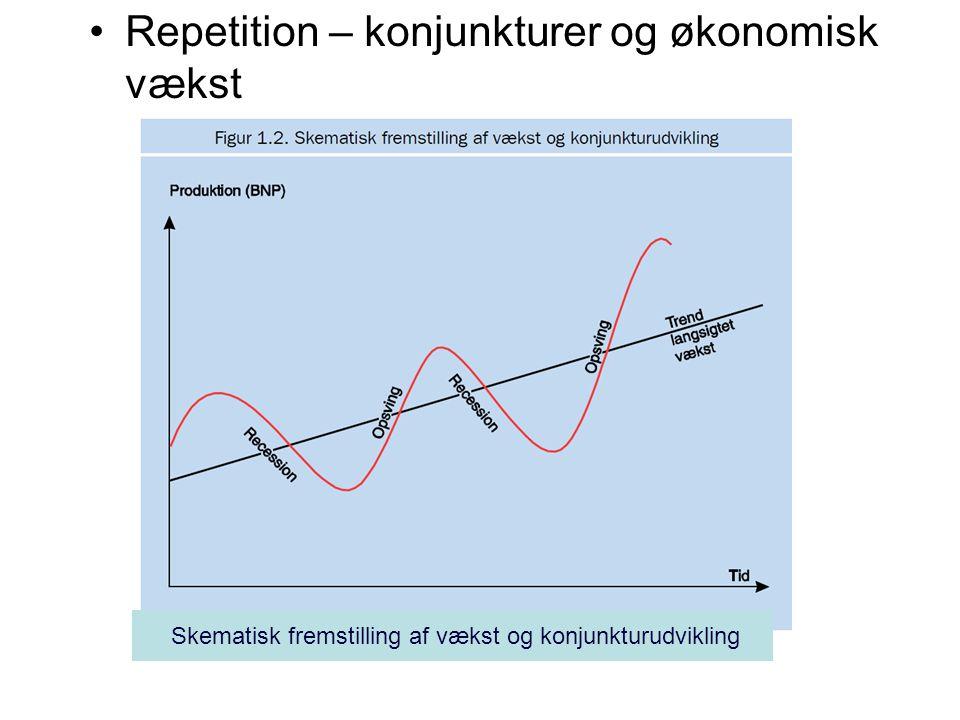 Skematisk fremstilling af vækst og konjunkturudvikling