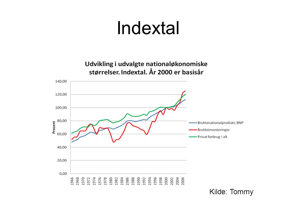 Indextal Kilde: Tommy