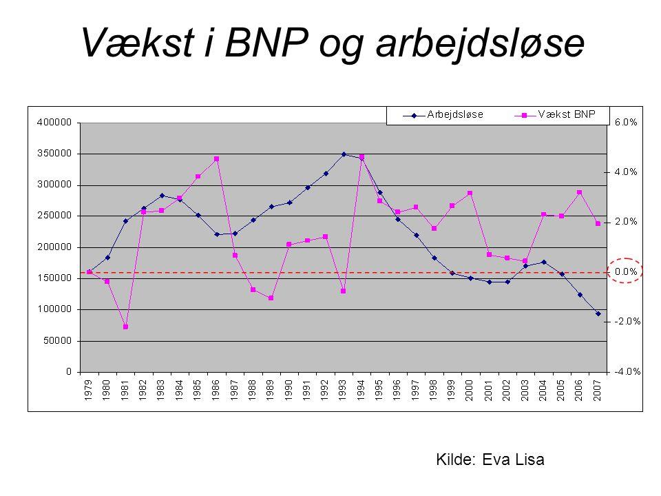 Vækst i BNP og arbejdsløse