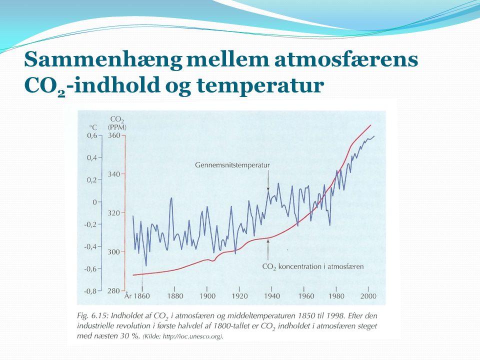 Sammenhæng mellem atmosfærens CO2-indhold og temperatur