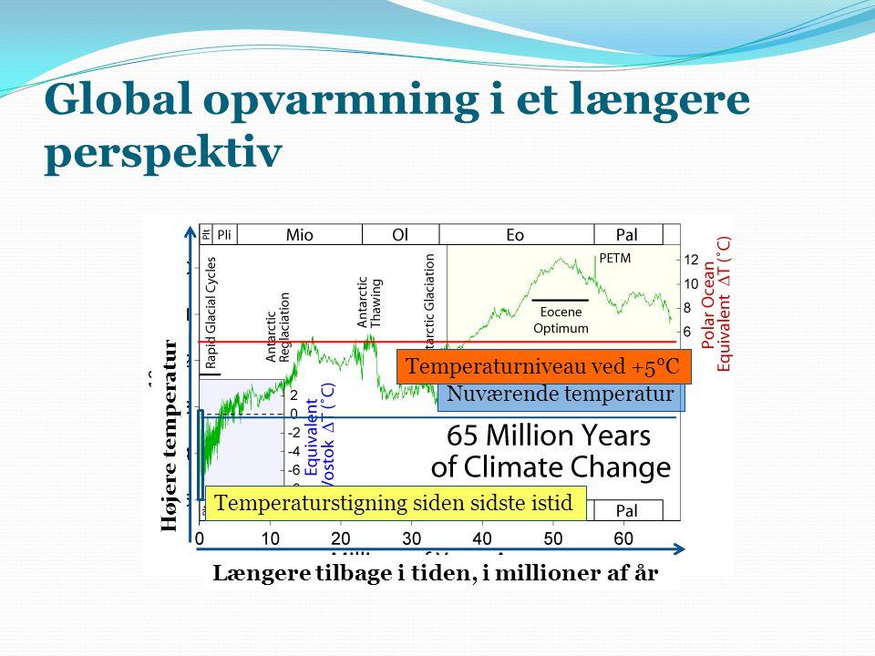 Global opvarmning i et længere perspektiv