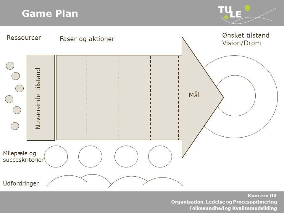 Game Plan Ønsket tilstand Vision/Drøm Ressourcer Faser og aktioner