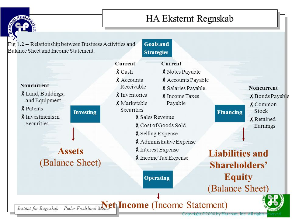 Liabilities and Shareholders' Equity