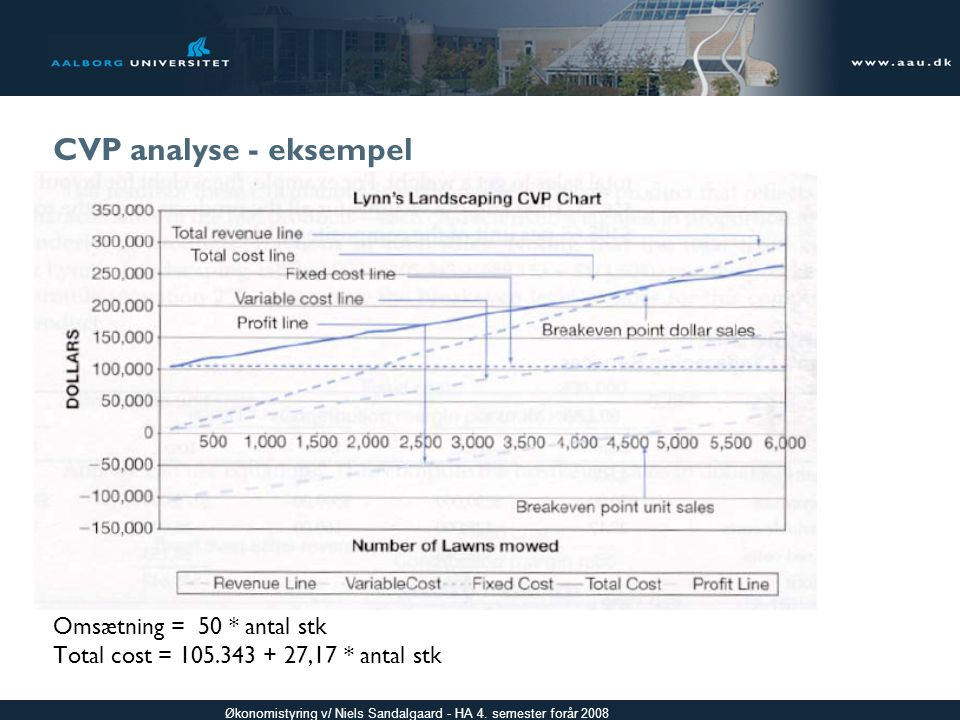 CVP analyse - eksempel Indsæt Exhibit 2-5 Omsætning = 50 * antal stk