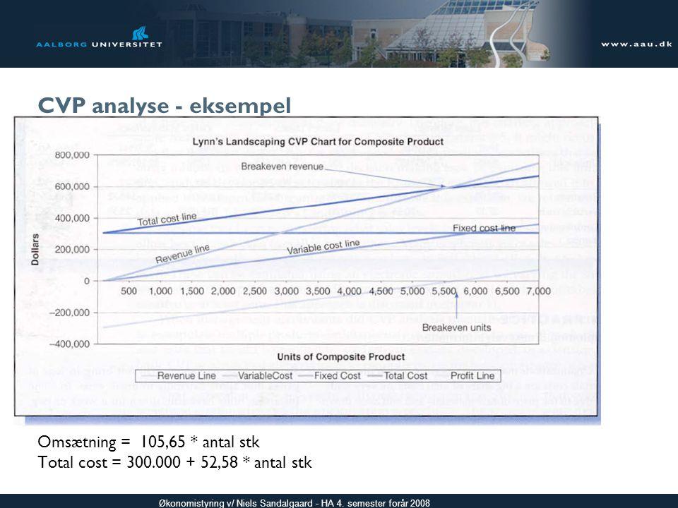 CVP analyse - eksempel Indsæt Exhibit 2-8