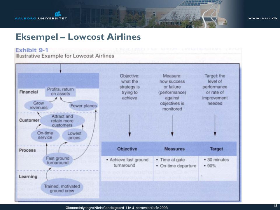 Eksempel – Lowcost Airlines