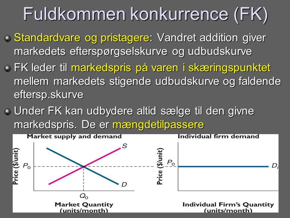 Fuldkommen konkurrence (FK)