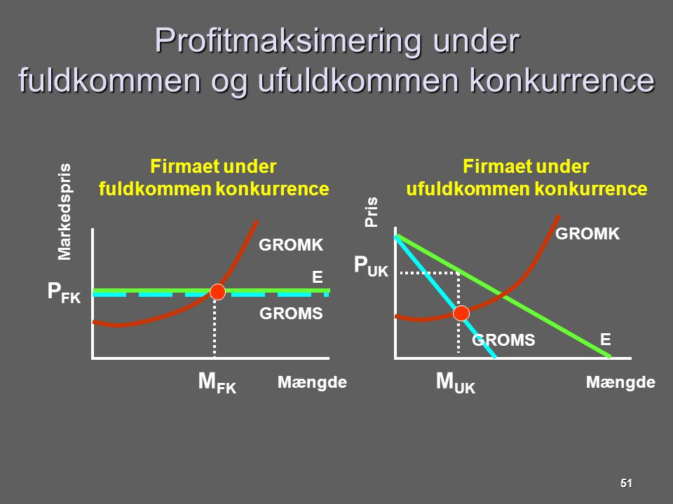 Profitmaksimering under fuldkommen og ufuldkommen konkurrence