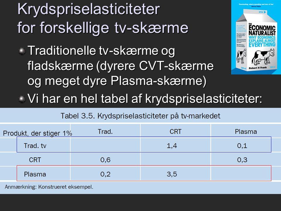 Krydspriselasticiteter for forskellige tv-skærme