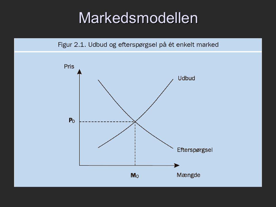 Markedsmodellen